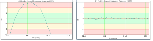 ICFR Before and After Pre-eq